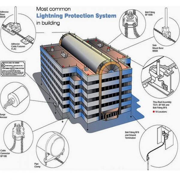Conventional Lightning Protection System